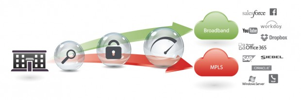 Come accelerare la banda web