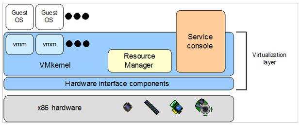 Fig. 2.1: L'architettura di ESX Server