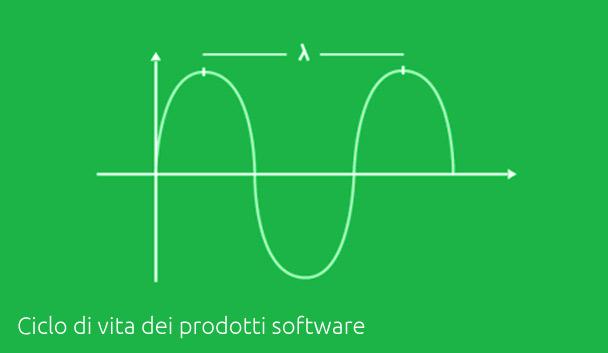 ciclo di vita dei prodotti software