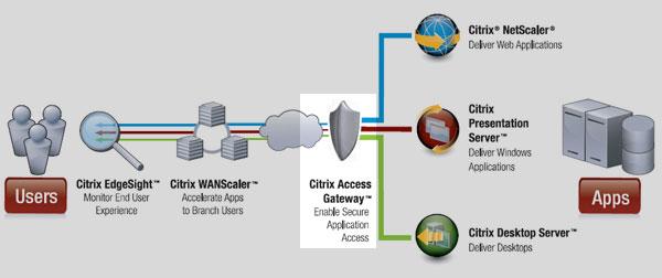citrix-access-gateway