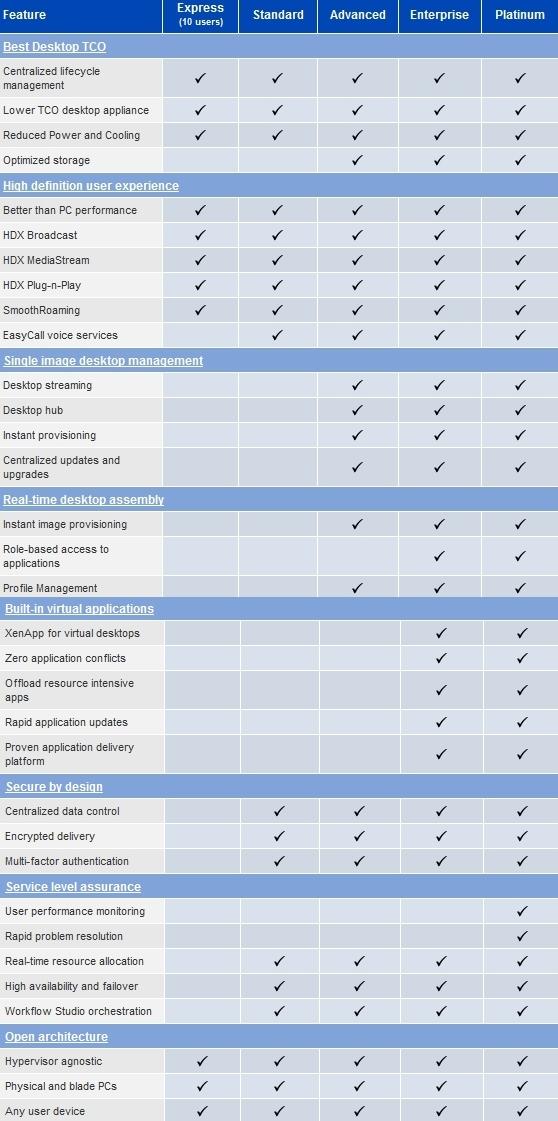 Le edizioni di Citrix XenDesktop 3