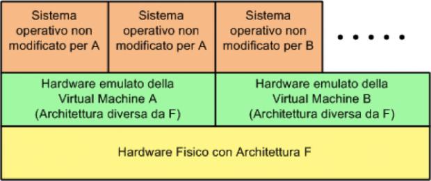 Emulation - L'emulatore simula un'architettura hardware diversa da quella fisica