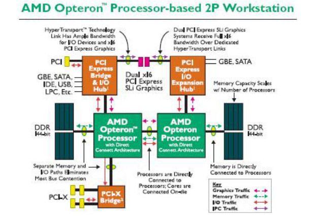 AMD-V Direct Connect Architecture