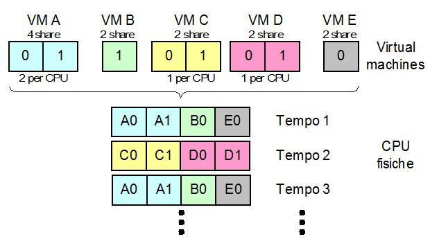 L'allocazione della CPU