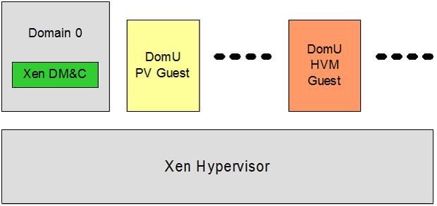 Xen: hypervisor e paravirtualization