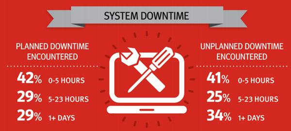 Netapp - Statistiche sul downtime