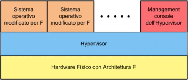 Para Virtualization