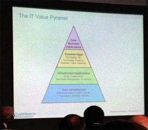 scala dei costi informatici