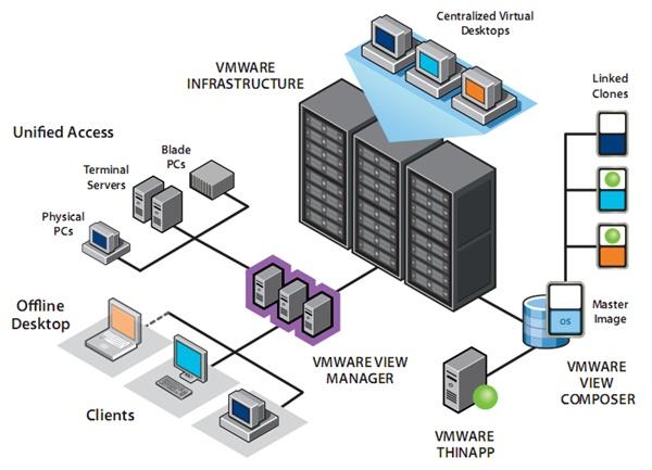 vmware view 3: virtual desktop infrastructure