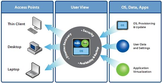VMware View 3 (VDI)